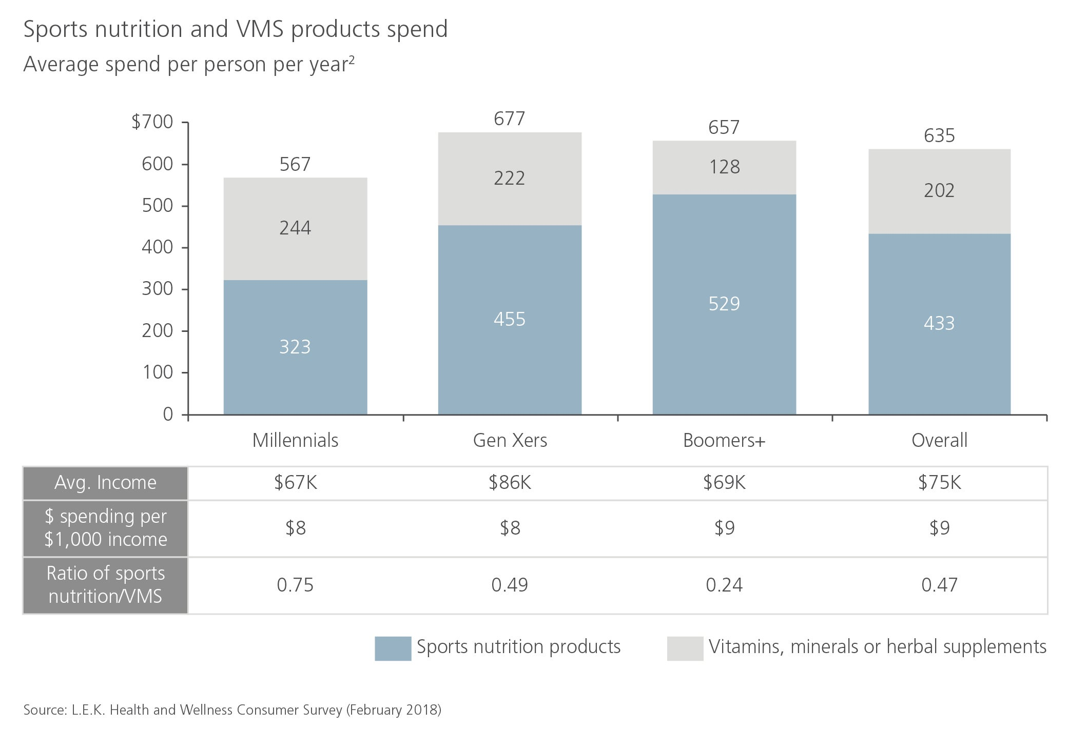 sports nutrition and VMS products spend