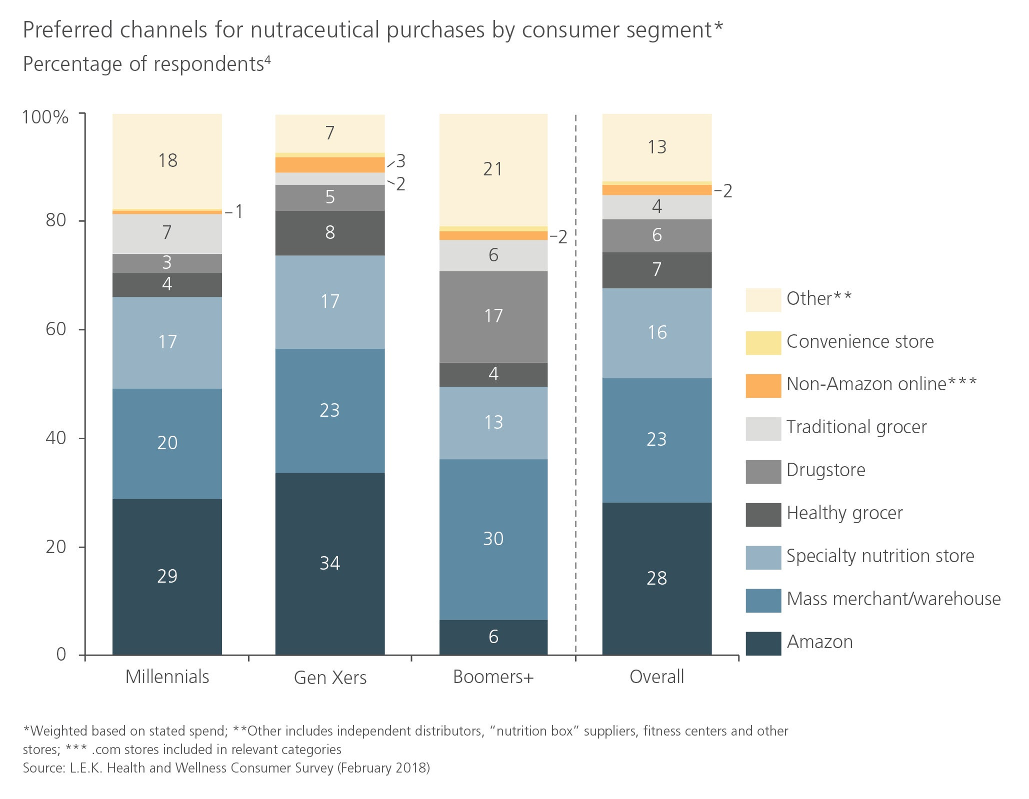 preferred channels for nutraceutical purchases by consumer segment