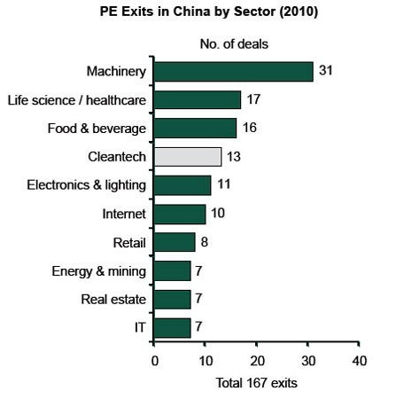 P.E. Exists in China by Sector (2010)