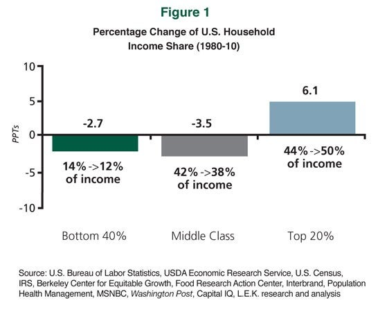 Percentage Change of U.S. Household Income Share (1980-10)