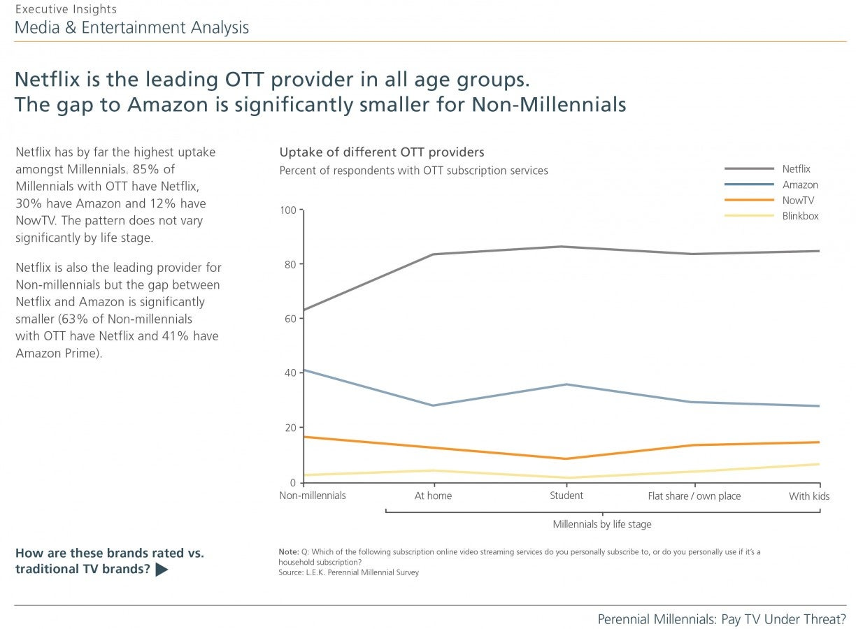 Perennial-Millennials_Pay-TV-Under-Threat_Slide 5-SR2.jpg