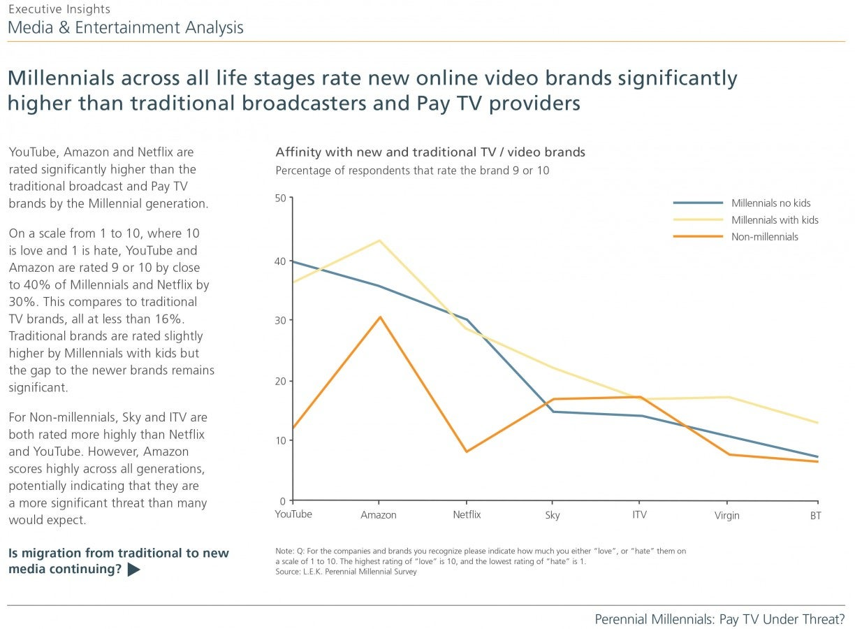Perennial-Millennials_Pay-TV-Under-Threat_Slide 6-SR2.jpg