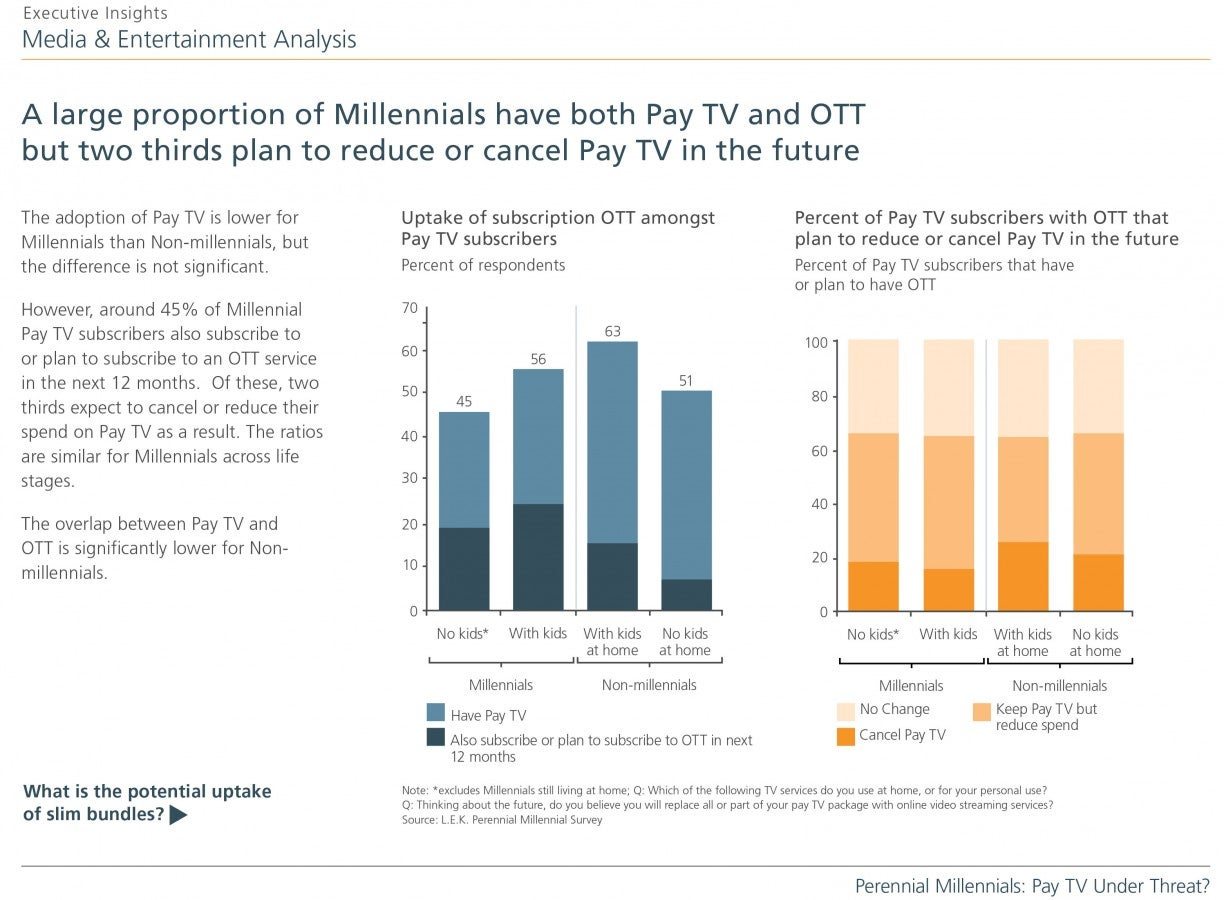 Perennial-Millennials_Pay-TV-Under-Threat_Slide 8-SR2.jpg