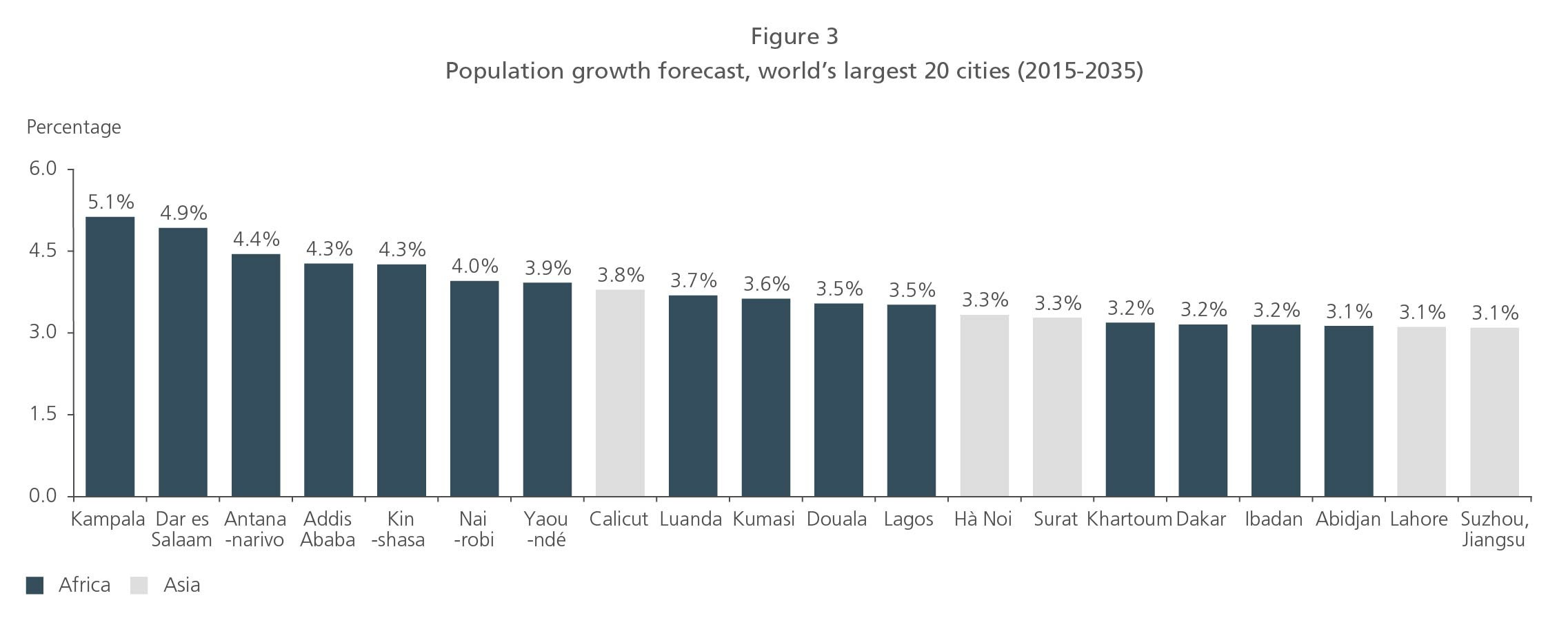 Population Growth Forecast, world's largest 20 cities (2015-2035)