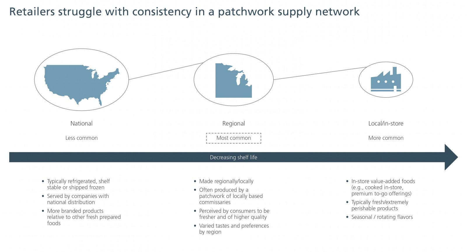 Retailers struggle with consistency in a patchwork supply network