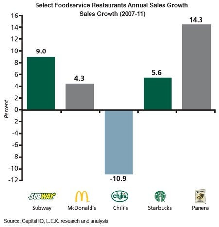 Select Foodservice Restaurants Annual Sales Growth