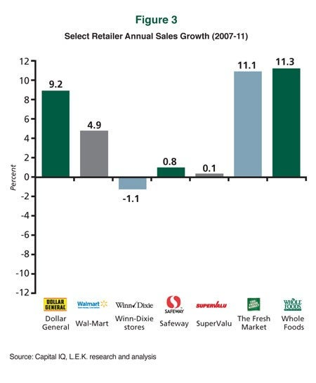 Select Retailer Annual Sales Growth (2007-11)