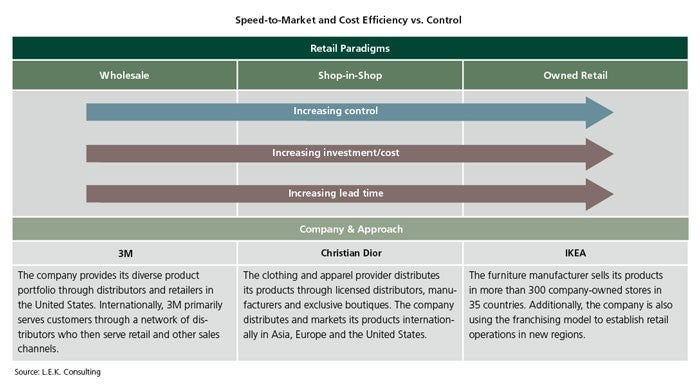 Speed-to-Market and Cost Efficiency vs. Control