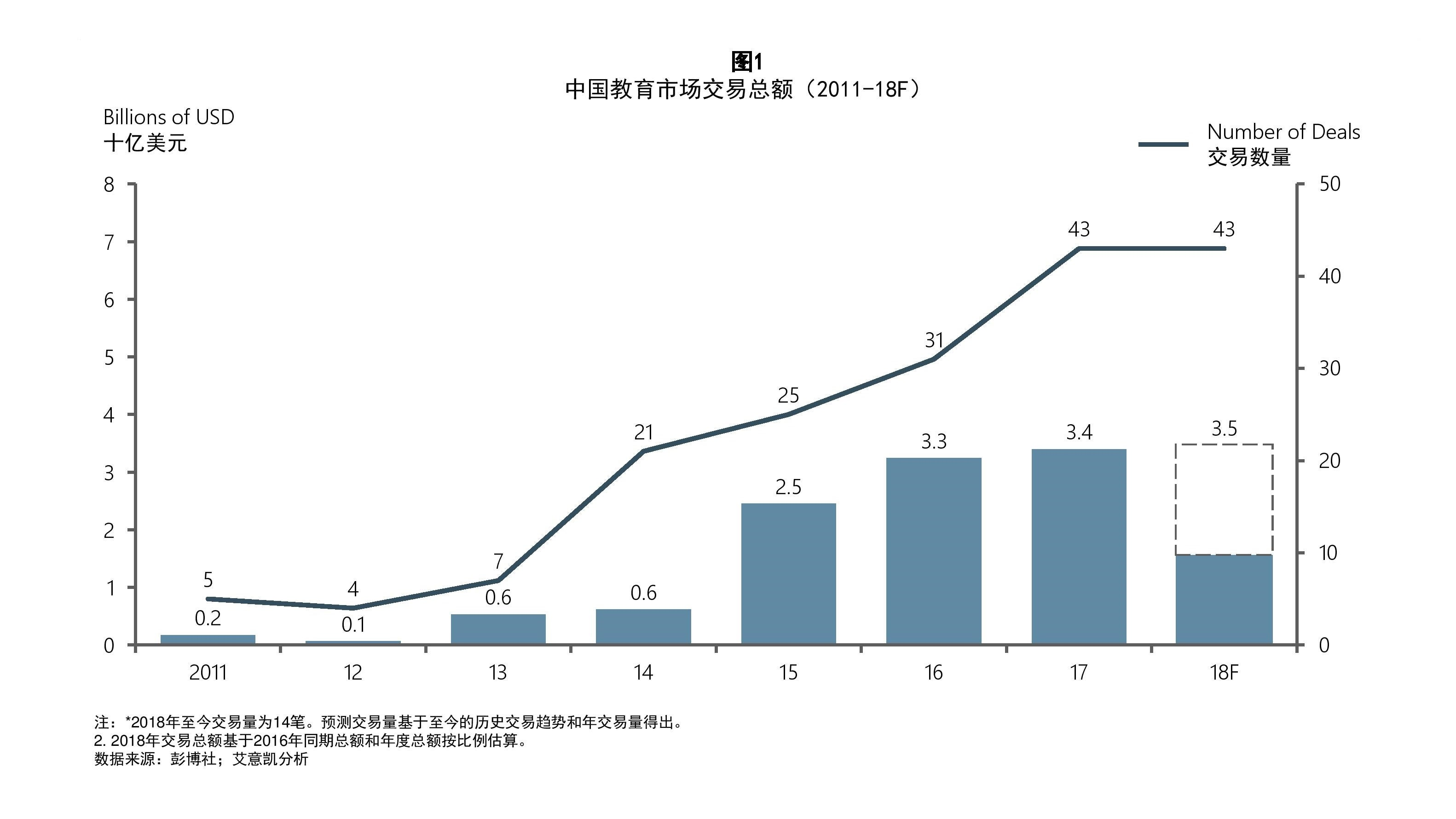 education trends in china figure 1