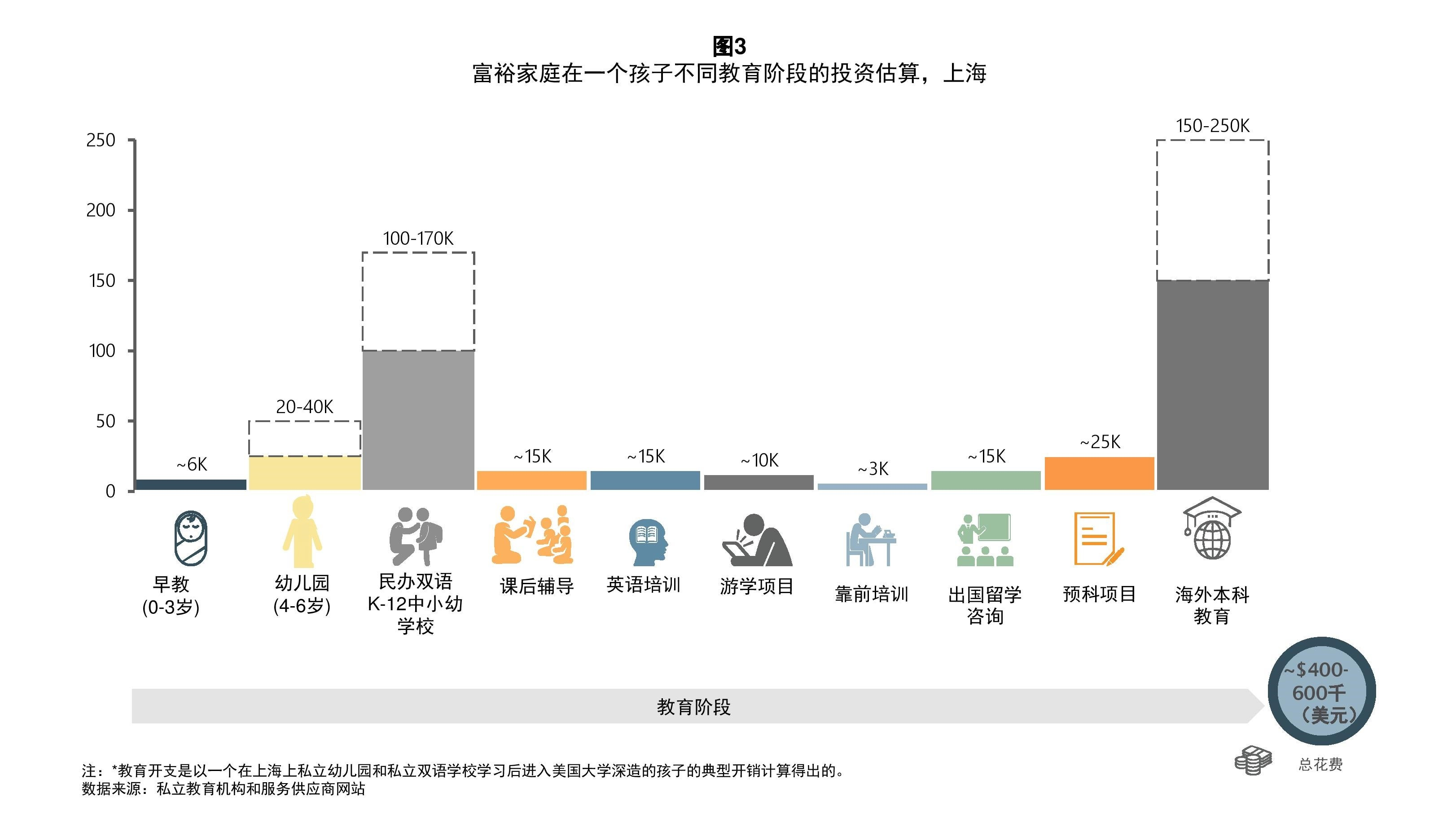 education trends in china figure 3