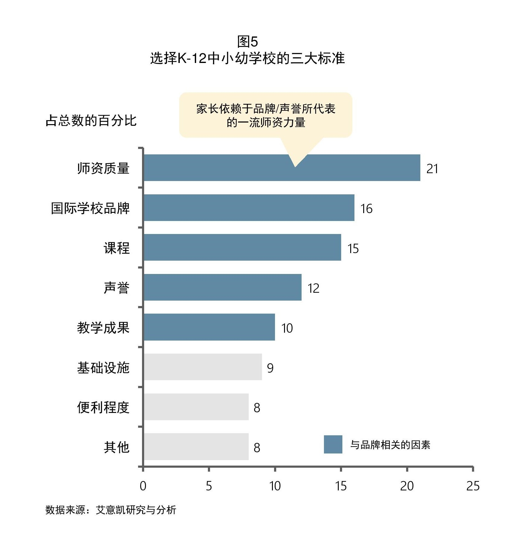 education trends in china figure 5