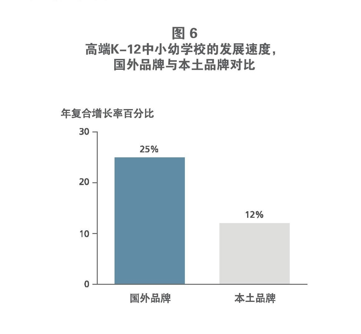 education trends in china figure 6