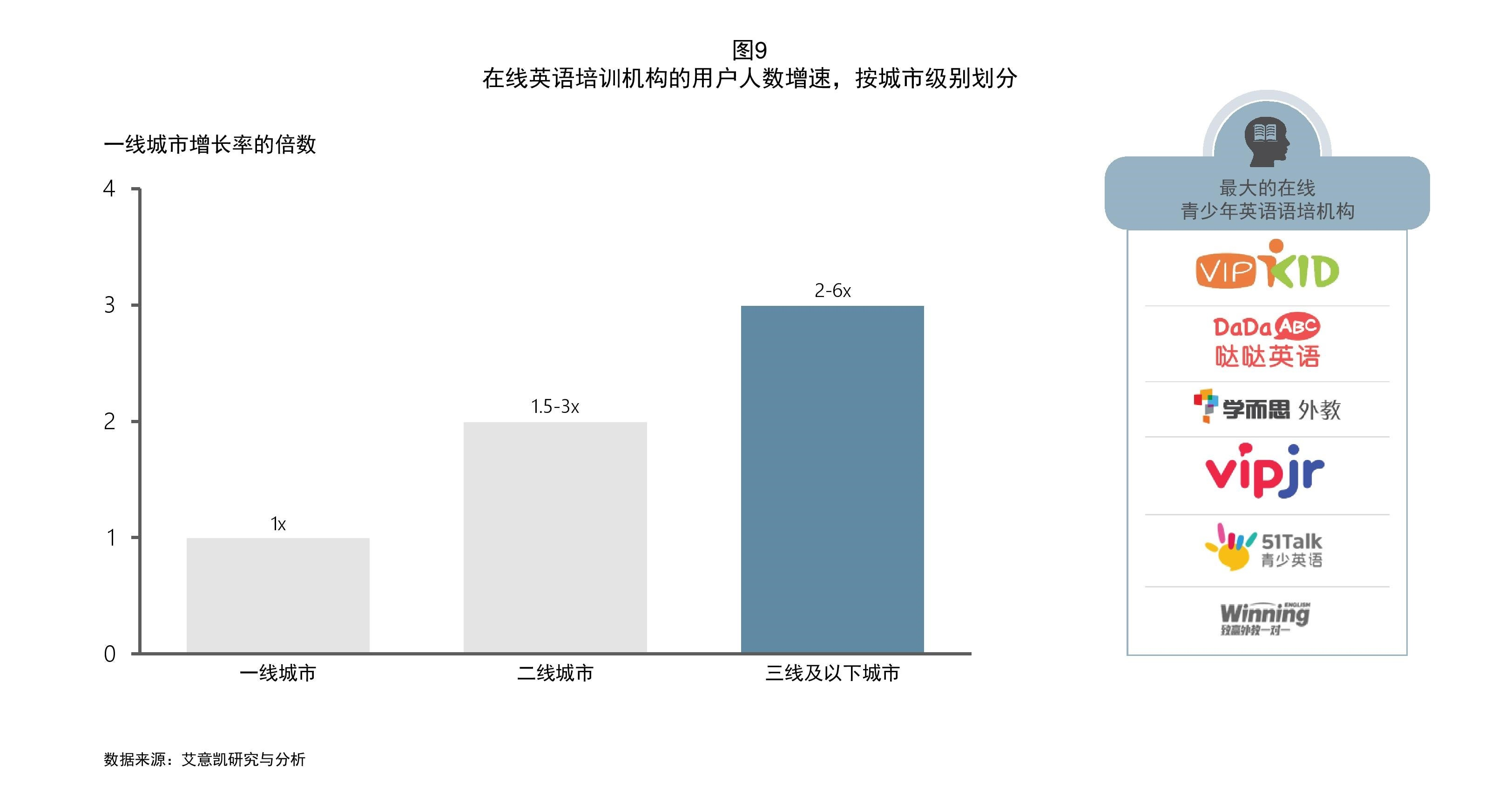 education trends in china figure 9