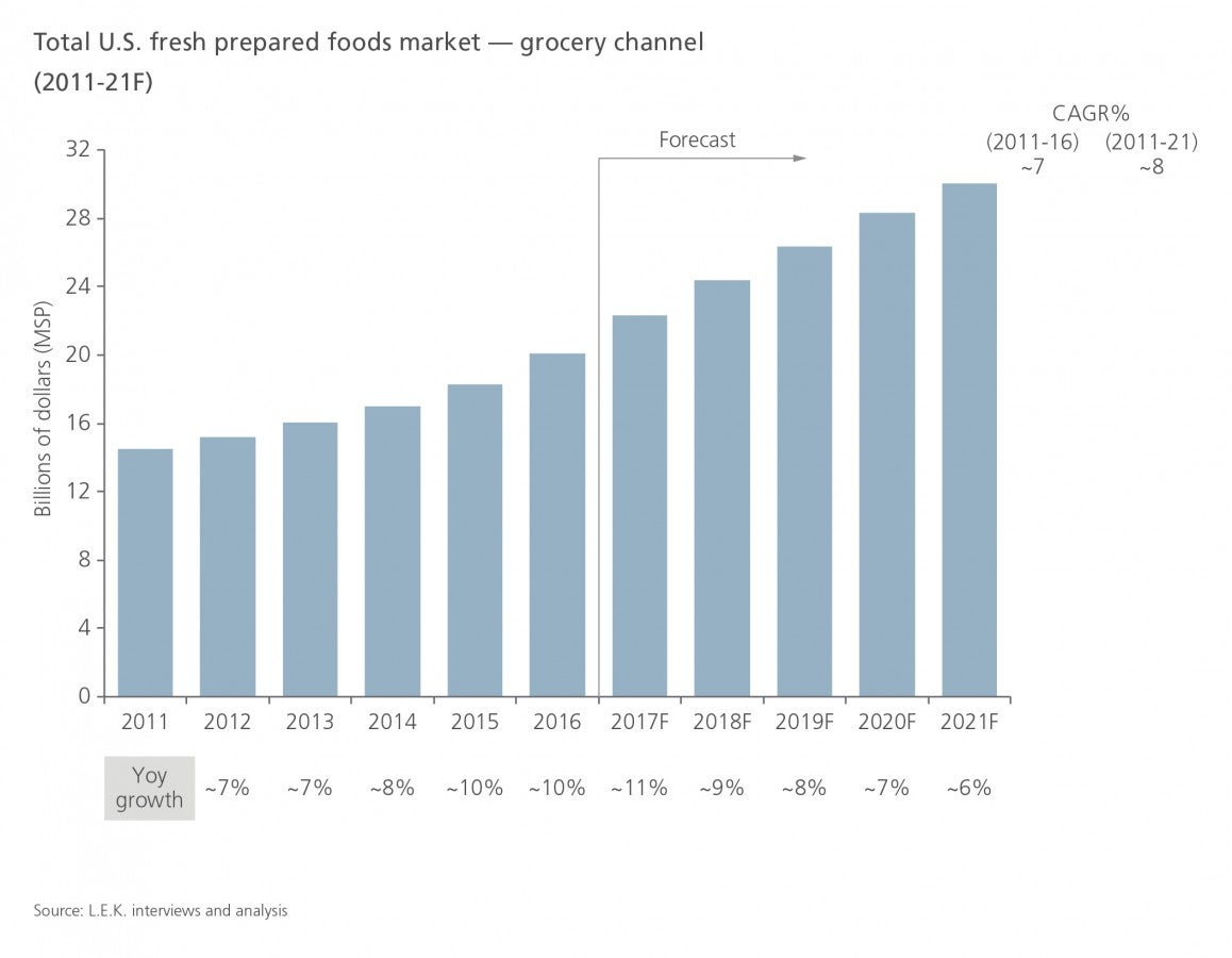 Total U.S. fresh prepared foods market - grocery channel (2011-21F)