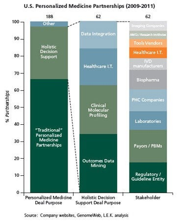 U.S. Personalized Medicine Partnerships (2009-2011)