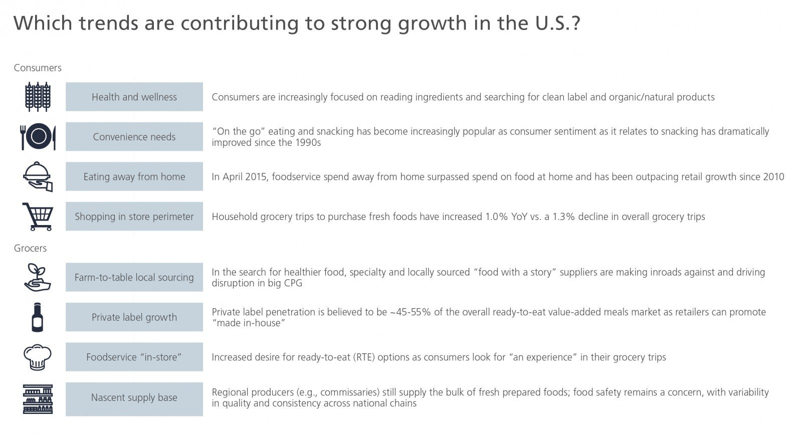 Which trends are contributing to strong growth in the U.S.