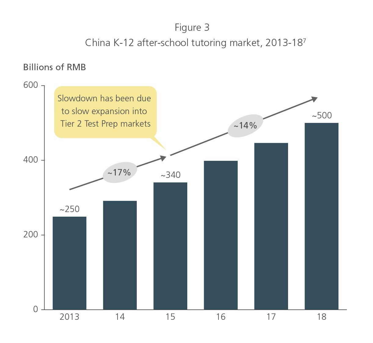China K-12 after-school tutoring market 2013-18
