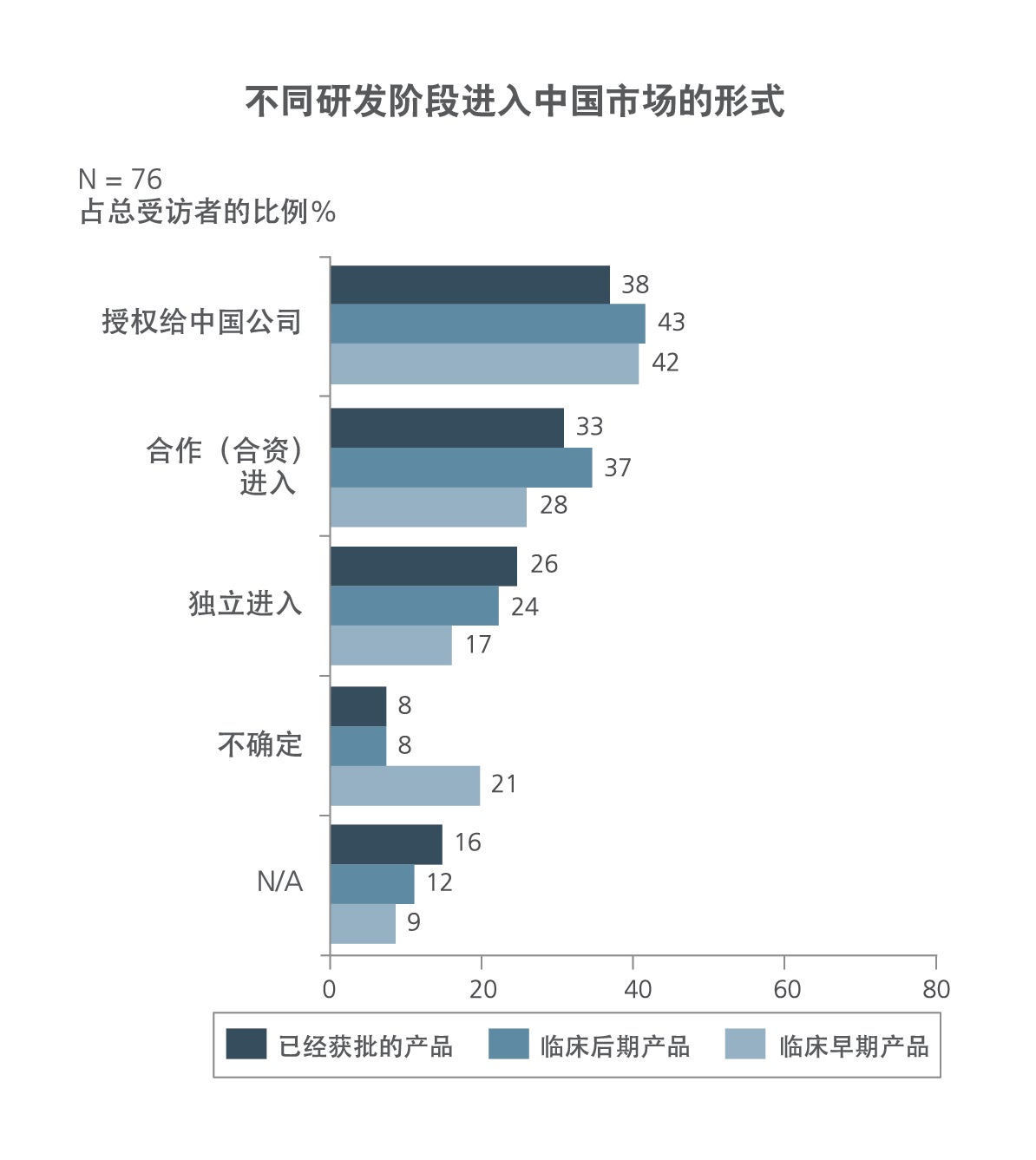 China entry preferences by stage