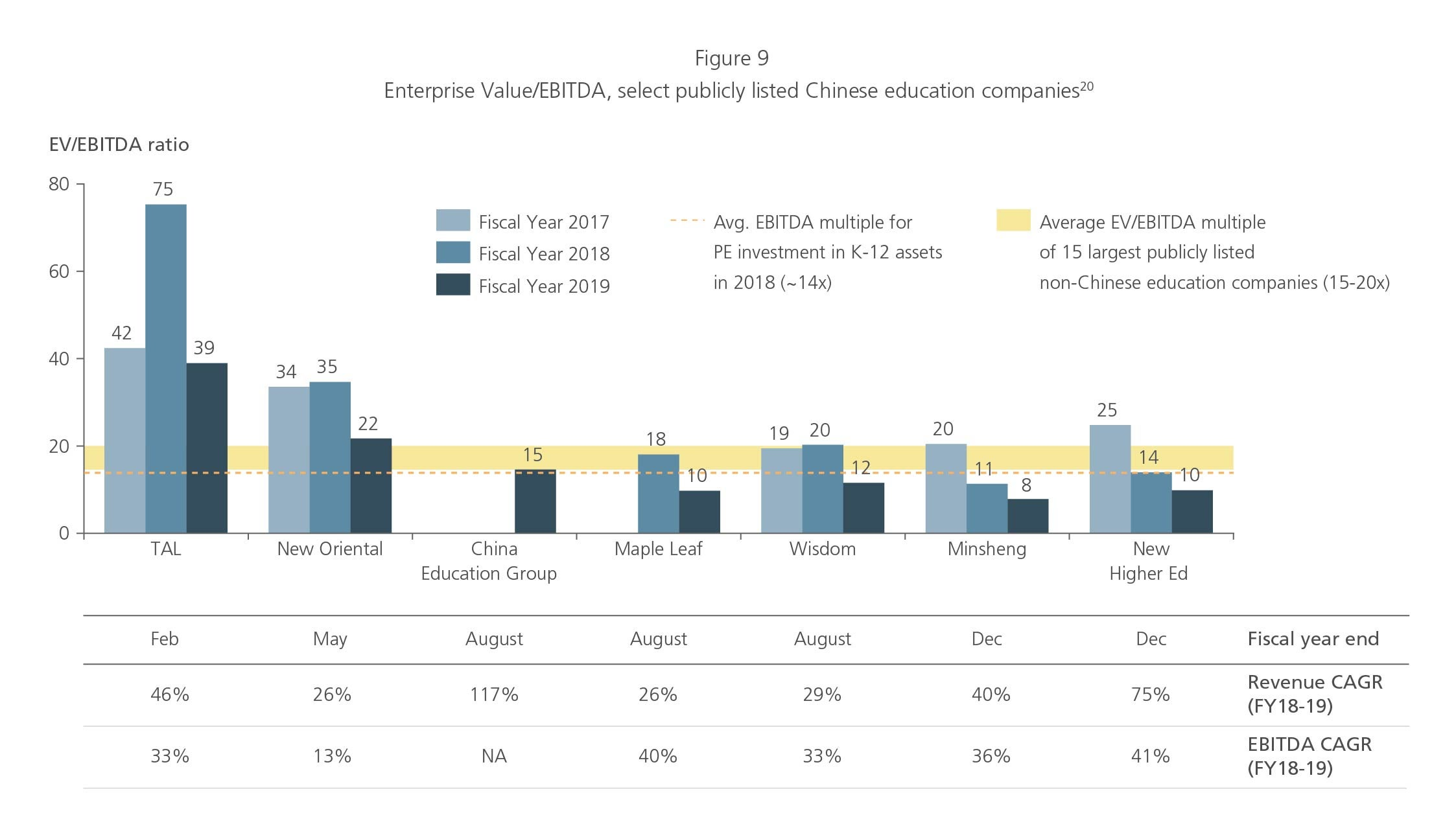 Enterprise value/EBITDA select publicly listed Chinese education companies