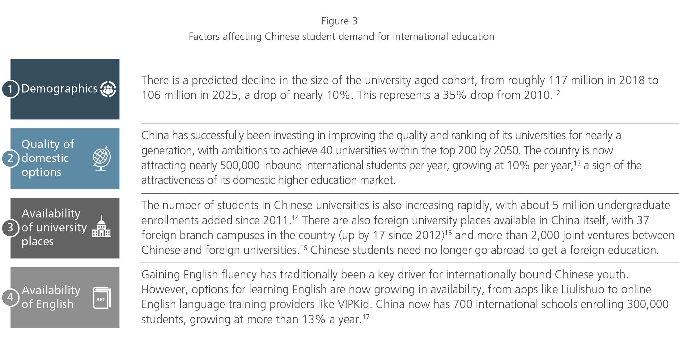 factors affecting Chinese student demand for international ed
