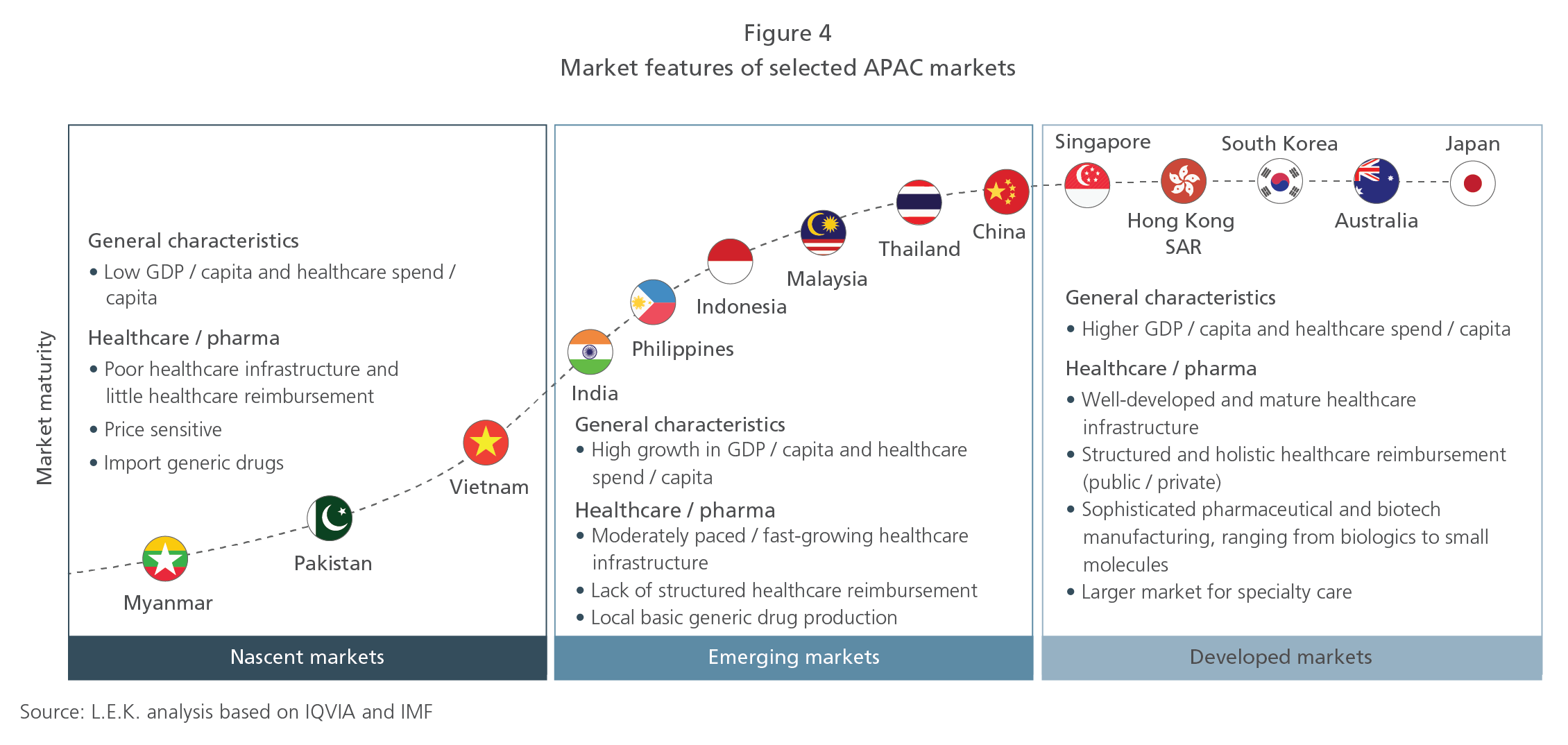 Market features of selected APAC markets