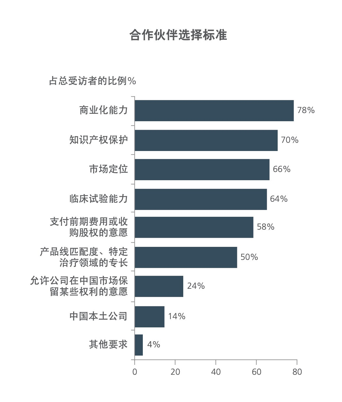 partner selection criteria in china