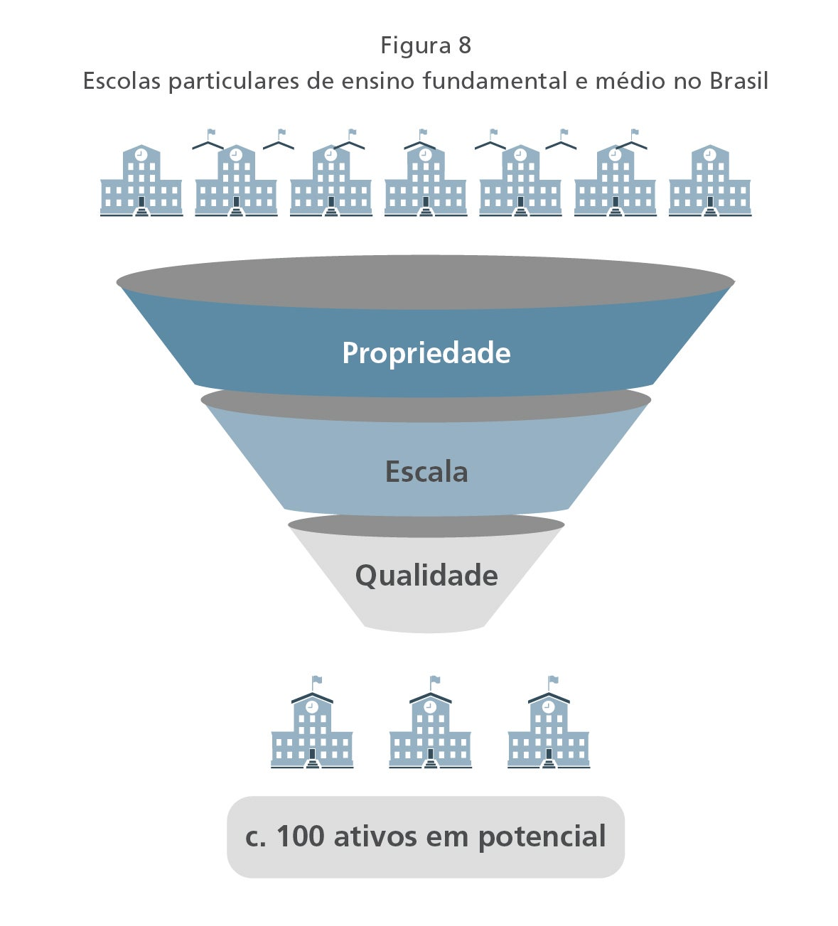Private K-12 schools in Brazil