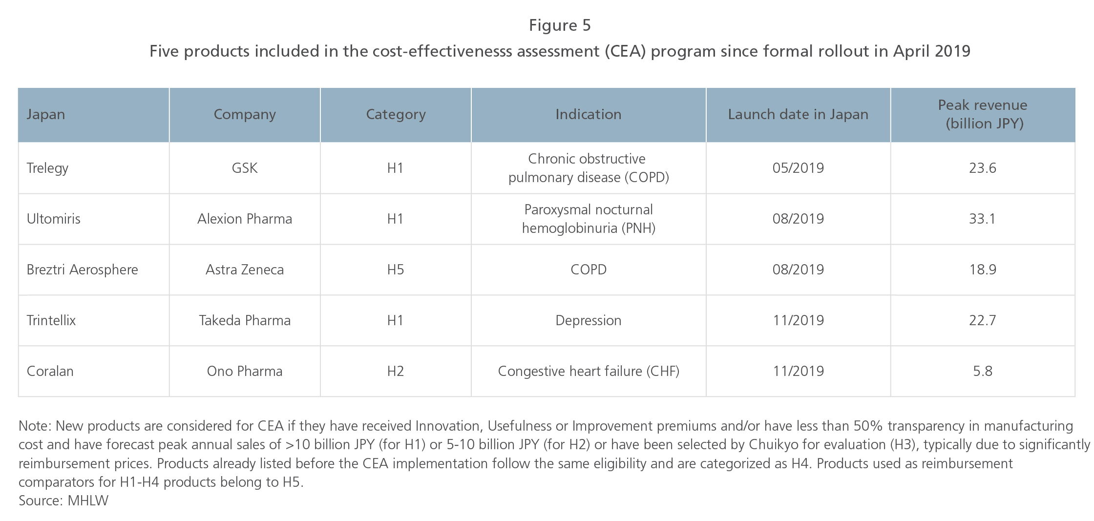 5 products included in cost-effectiveness-assessment program since rollout in April 2019