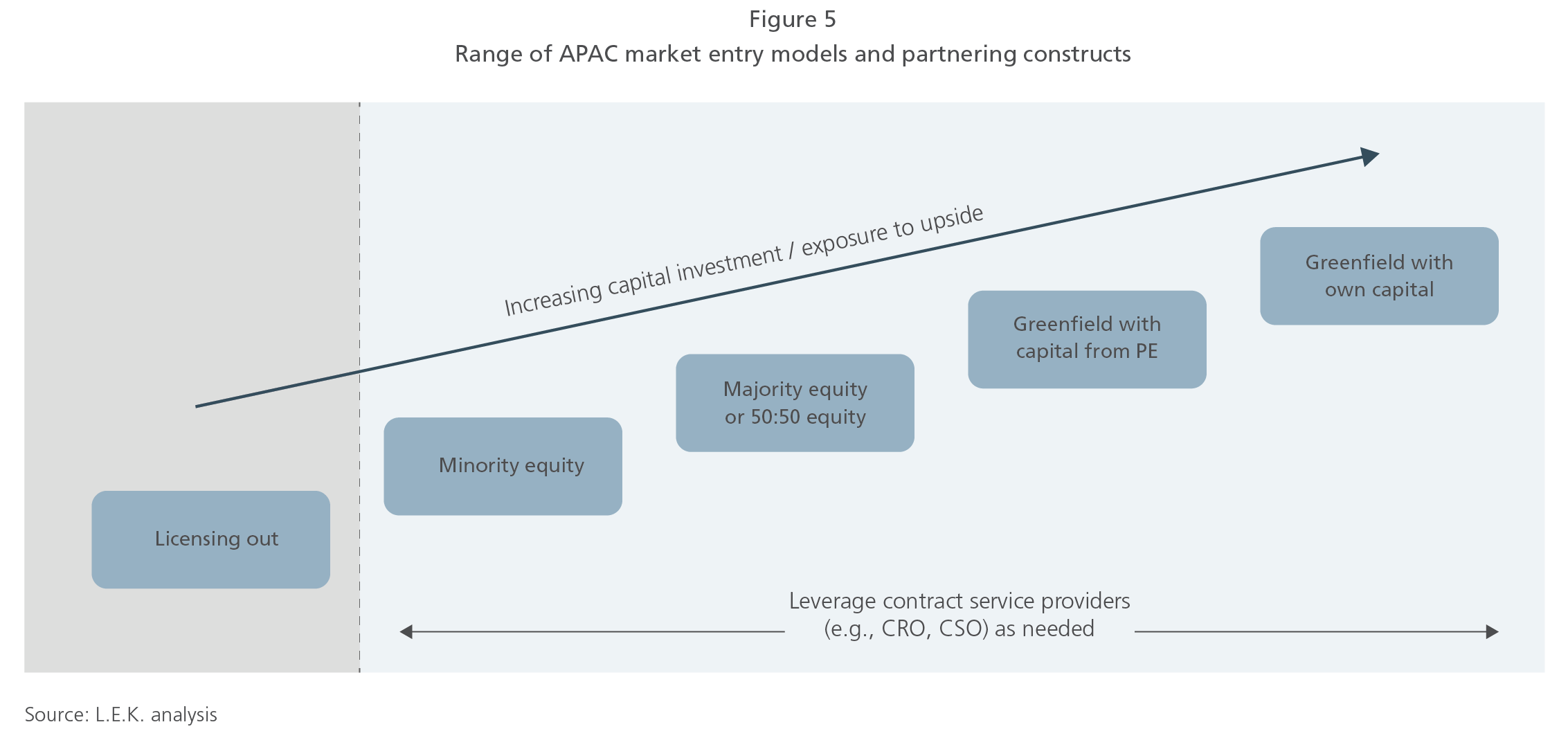 Range of APAC market entry models and partnering constructs