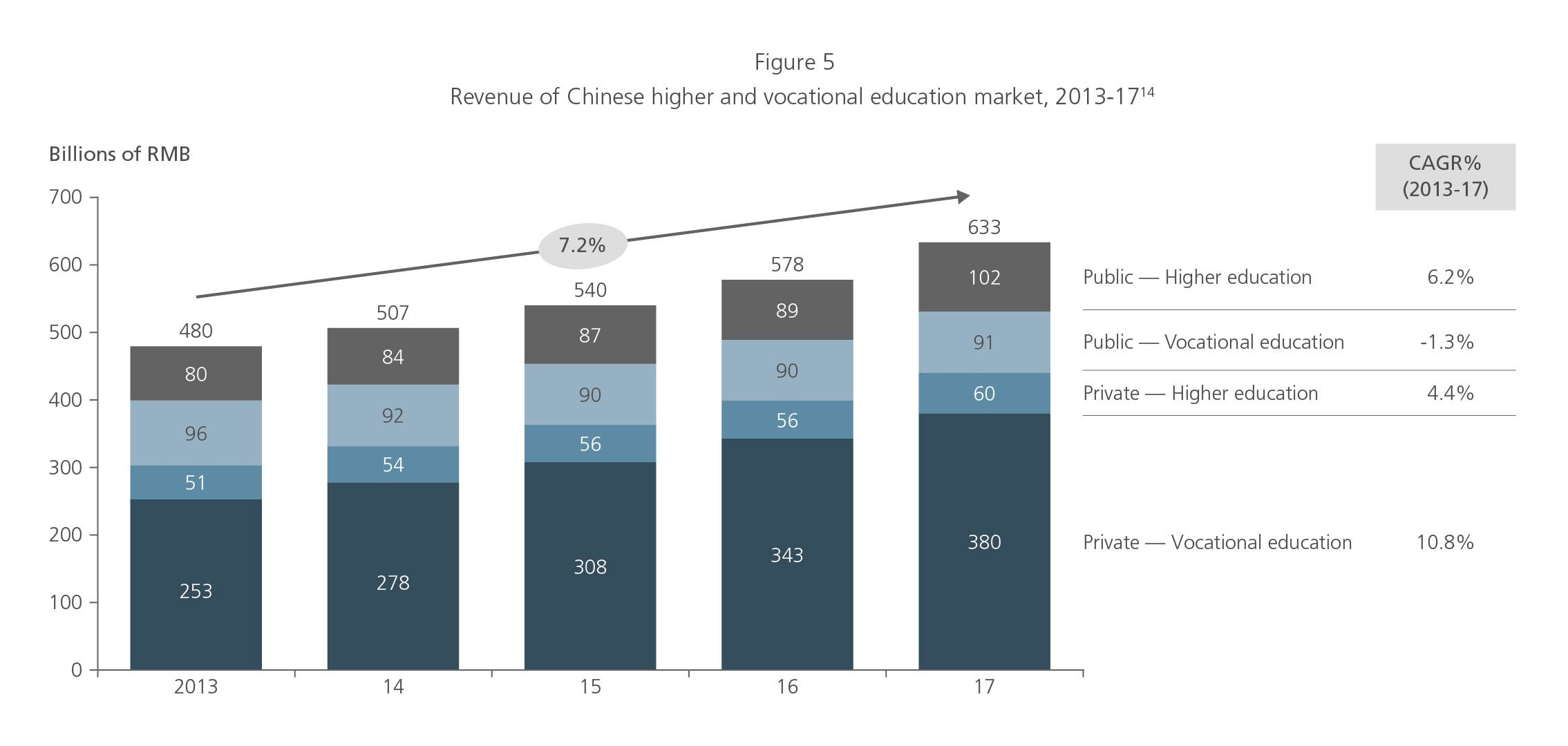 Revenue of Chinese higher and vocational education market 2013-17