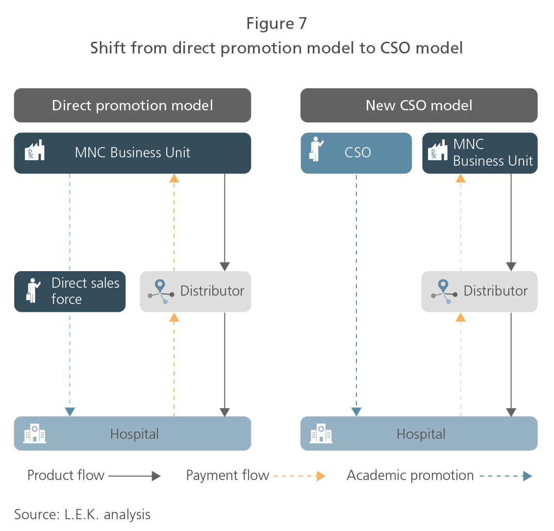 Shift from direct promotion model to CSO model