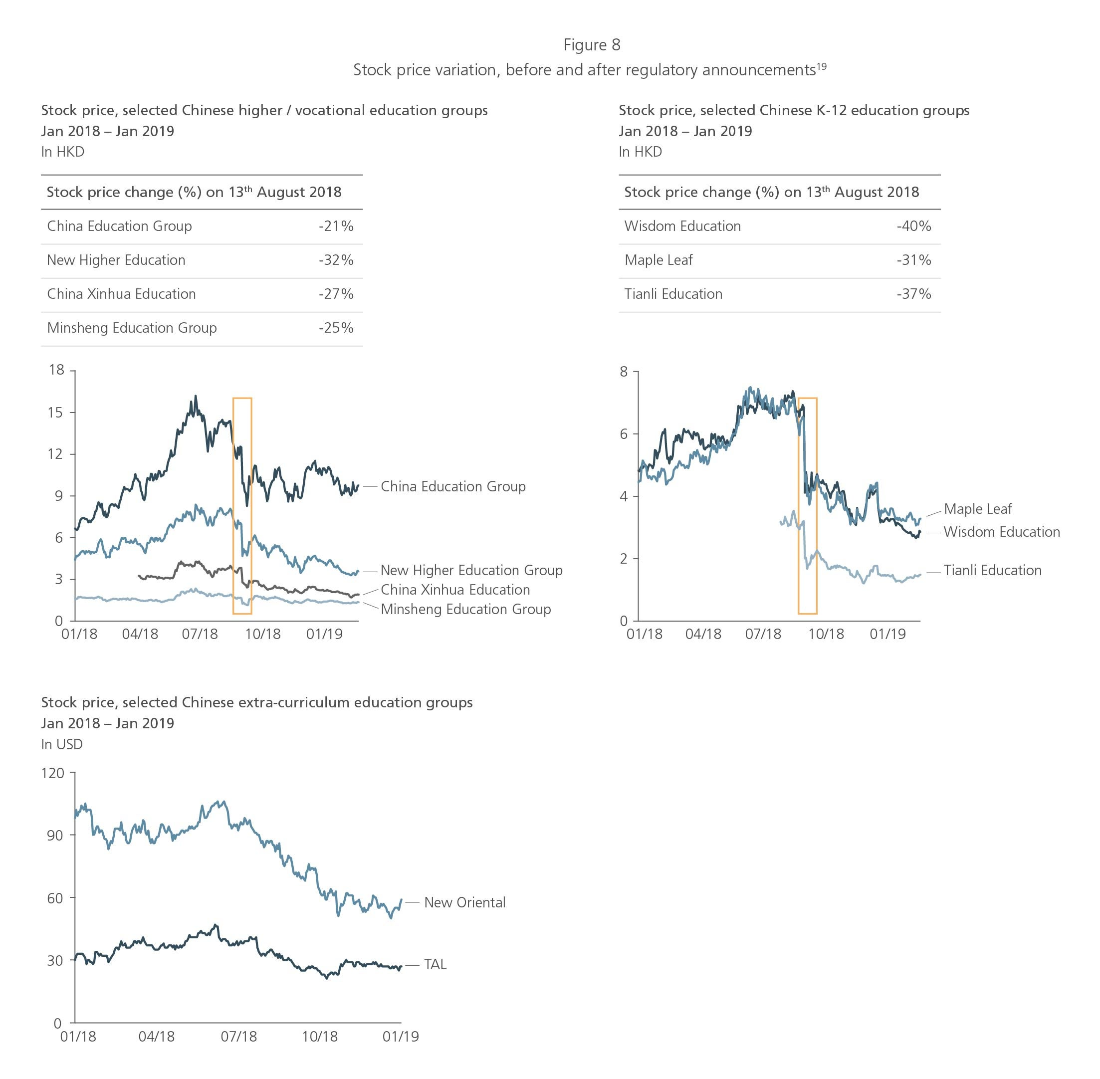 Stock price variation before and after regulatory announcements