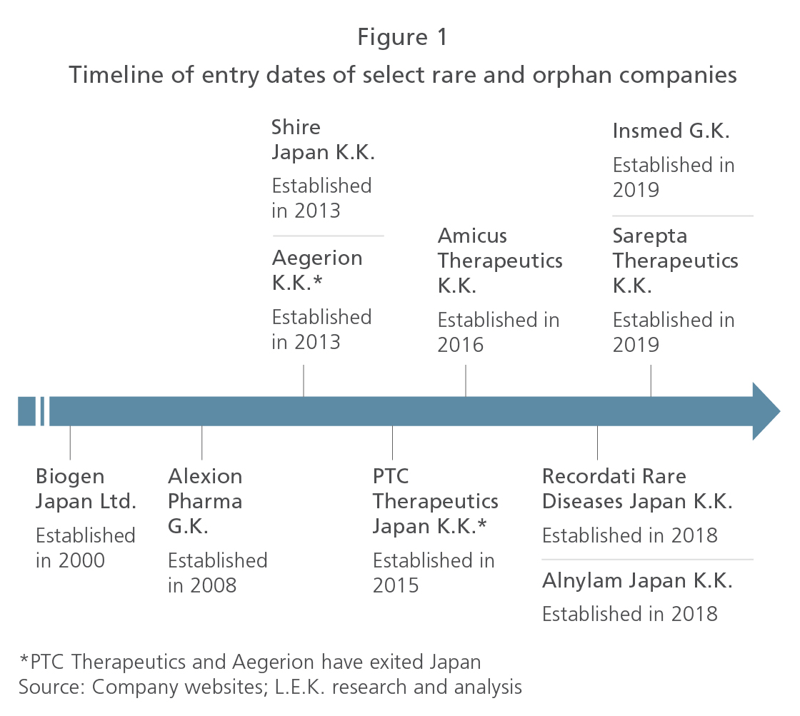 Timeline of entry dates of select rare and orphan companies