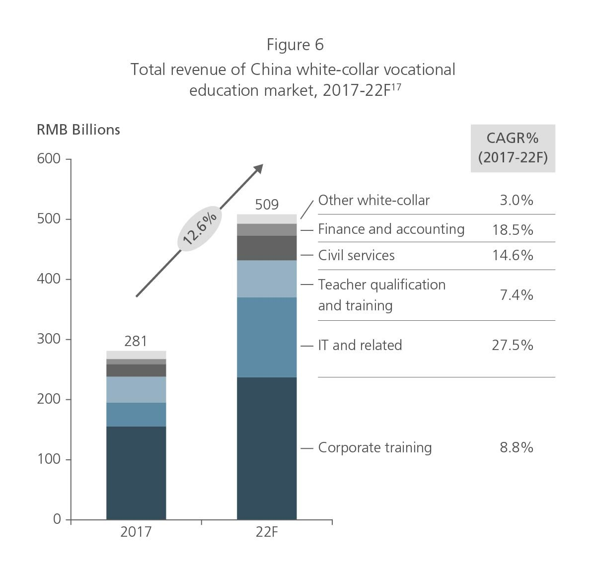 Total revenue of China white-collar vocational education market 2017-22F