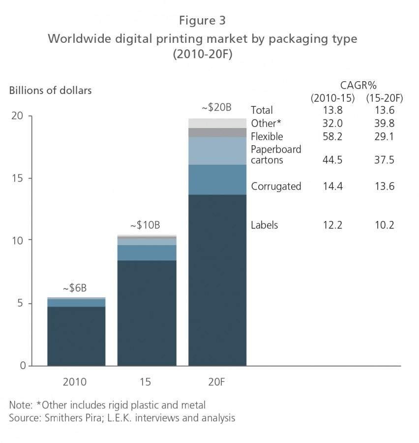Worldwide digital printing market by packaging type (2010-20F)