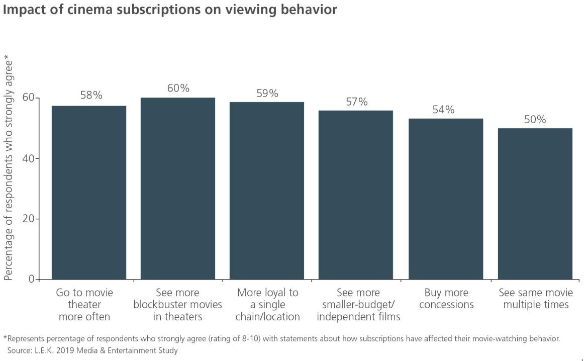 Impact of cinema subscriptions on viewing behavior
