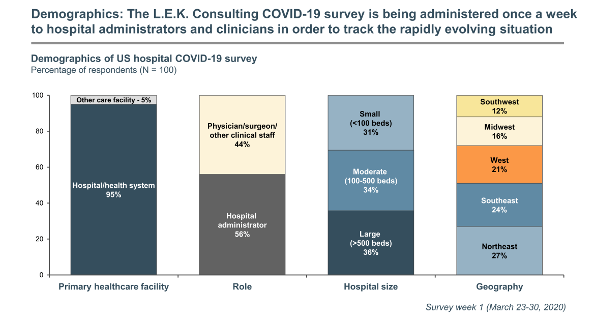 Demographics of COVID-19 U.S. Hospital Study