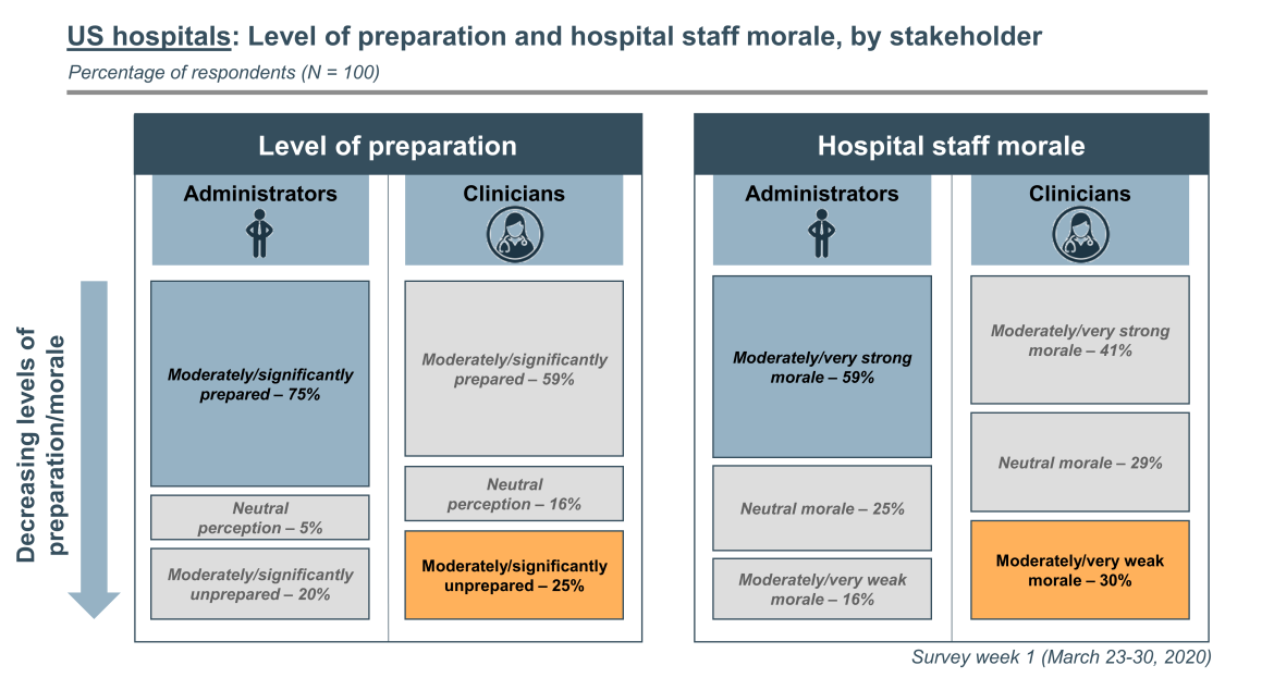 Staff morale and preparation in U.S. hospitals for COVID-19