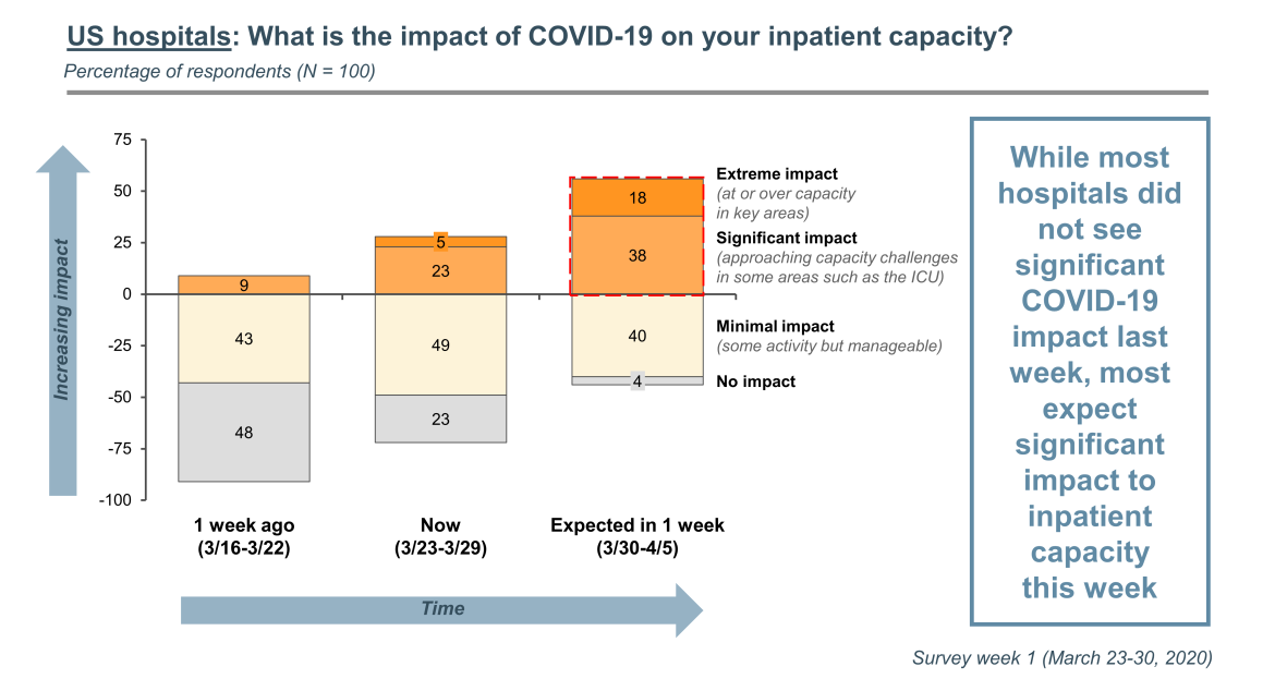 COVID-19 impact on inpatient capacity