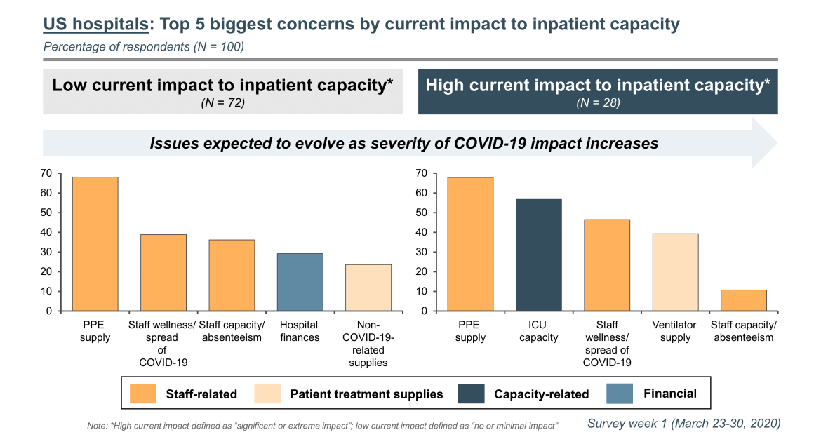 biggest concerns by impact to inpatient capacity