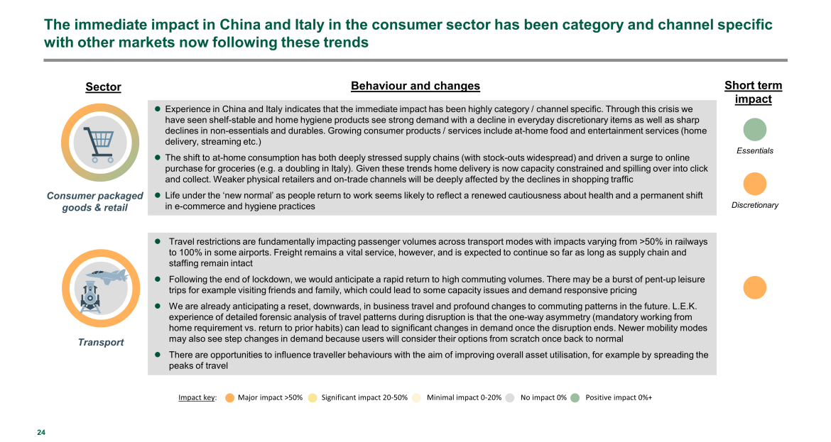China and Italy's consumer sector impact