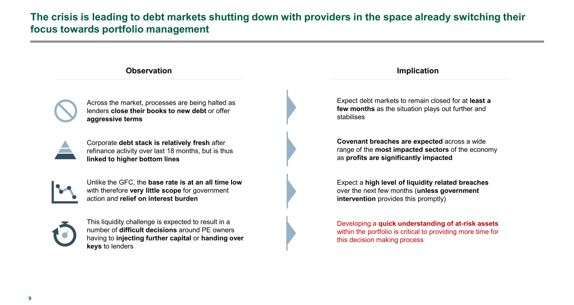 debt markets shutting down during crisis