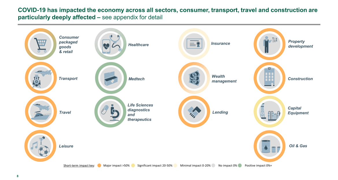 economic impact across all industries