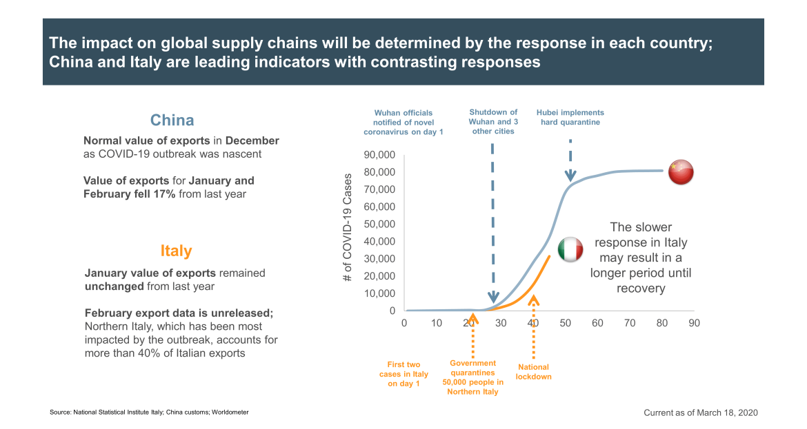 impact on supply chains globally