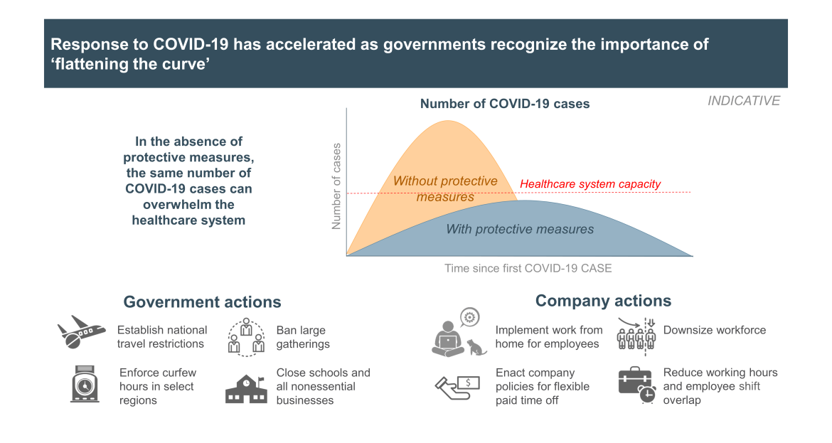 response to COVID-19 by governments