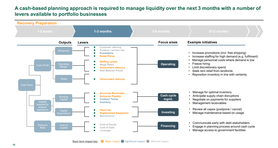 private equity liquidity management