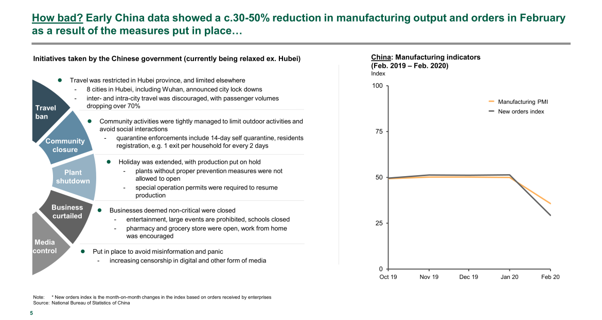 China manufacturing output reduction February