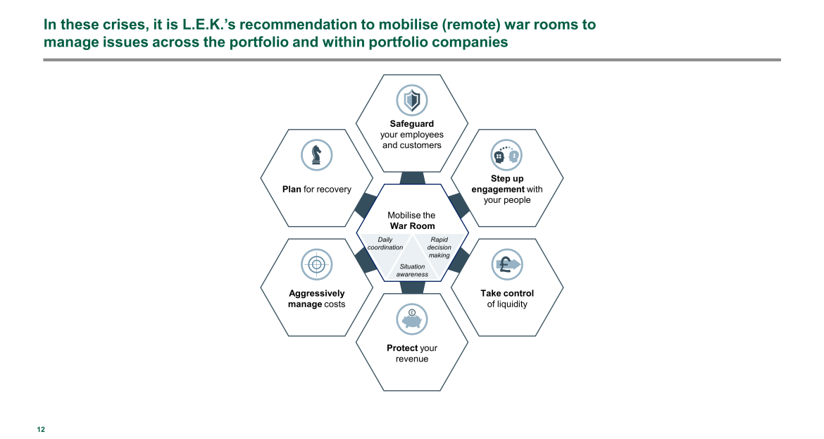 mobilisation recommendation for war rooms