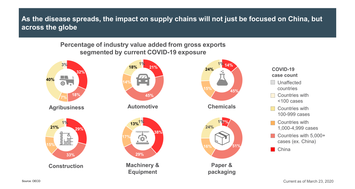 supply chain impact outside of China