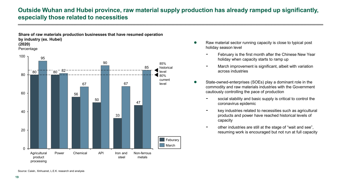 China raw material supply production ramp up